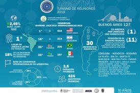 Argentina es el destino nº 1 de América Latina en Turismo de Reuniones